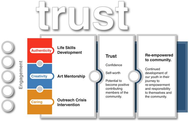 Trust-Engage