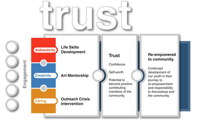 Trust-Engage[1]