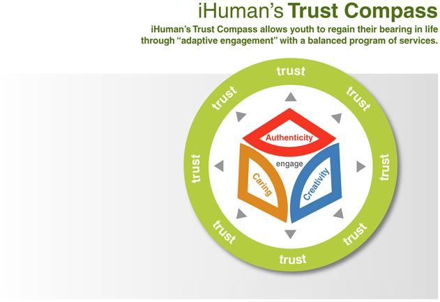 _iHuman-Trust-Compass